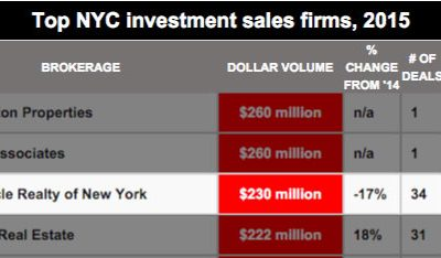 Investment sales ranking: Who crushed it and who got crushed?